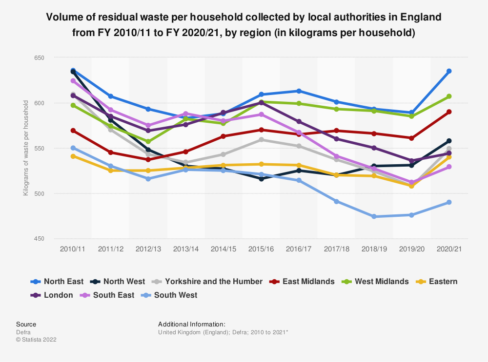 Statistic: Volume of residual waste per household collected by local authorities in England from 2010/11 to 2018/19, by region (in kilograms per household)  | Statista