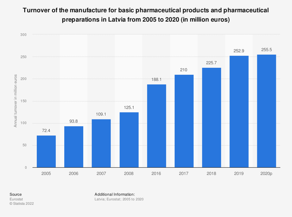 Statistic: Turnover of the manufacture for basic pharmaceutical products and pharmaceutical preparations in Latvia from 2008 to 2017 (in million euros) | Statista