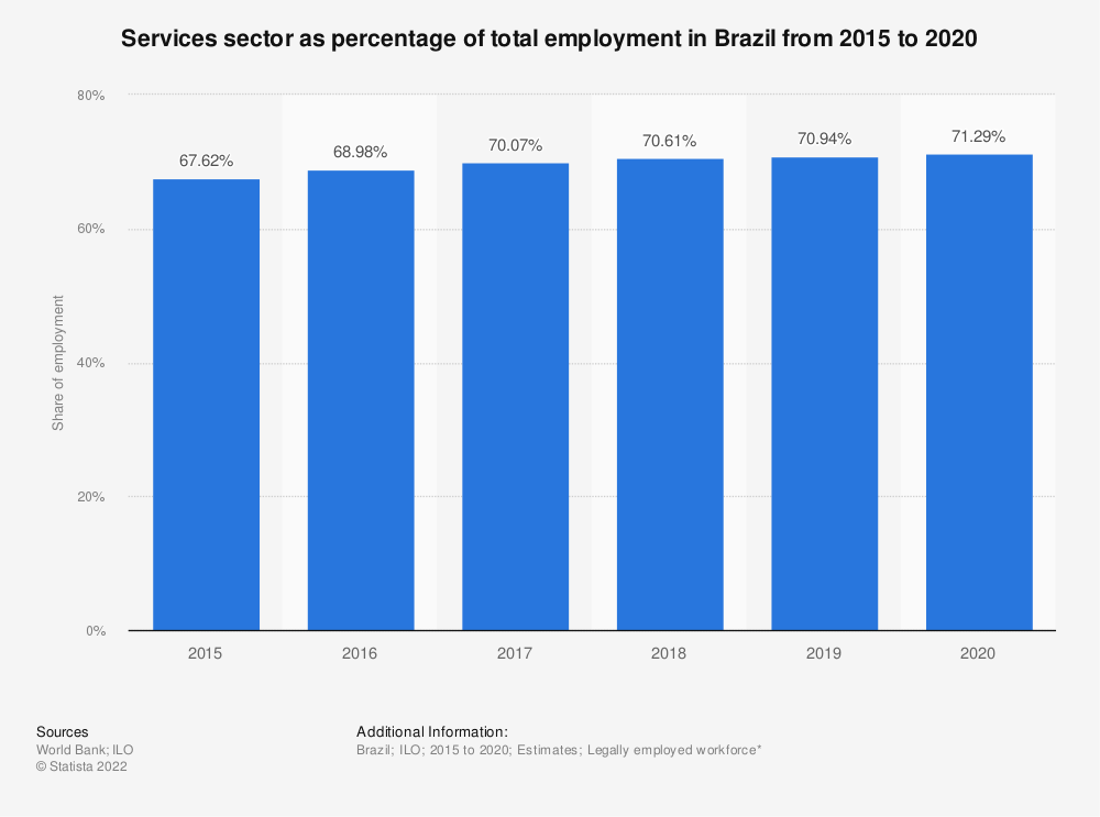Statistic: Services sector as percentage of total employment in Brazil from 2015 to 2019 | Statista