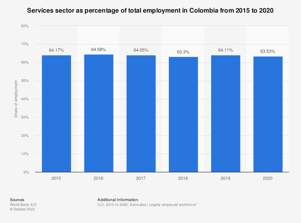 Statistic: Services sector as percentage of total employment in Colombia from 2007 to 2018 | Statista