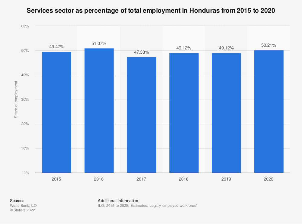 Statistic: Services sector as percentage of total employment in Honduras from 2015 to 2019 | Statista