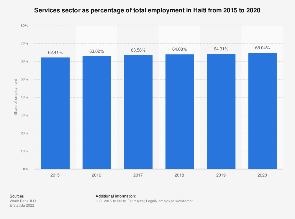 Statistic: Services sector as percentage of total employment in Haiti from 2007 to 2018 | Statista
