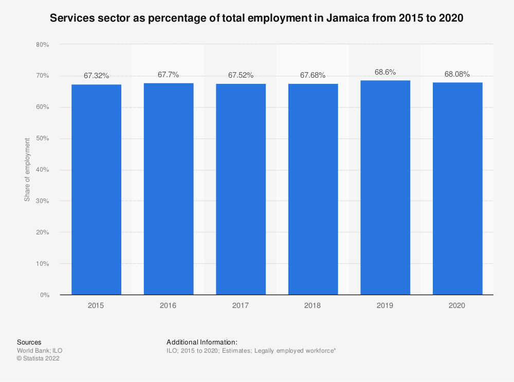Statistic: Services sector as percentage of total employment in Jamaica from 2007 to 2018 | Statista