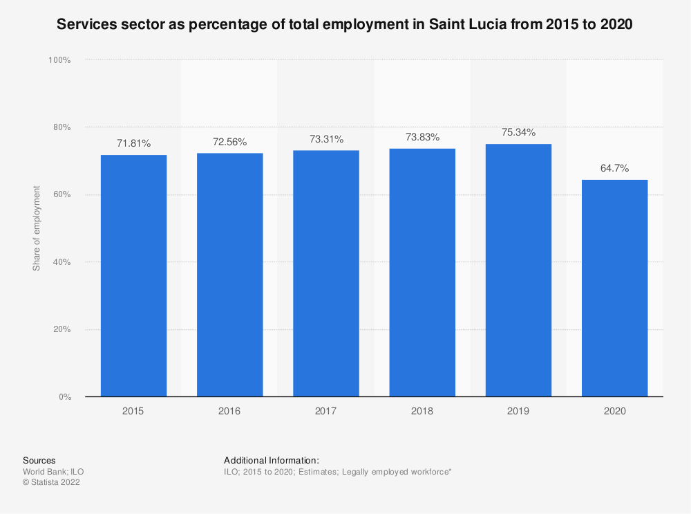 Statistic: Services sector as percentage of total employment in Saint Lucia from 2007 to 2018 | Statista