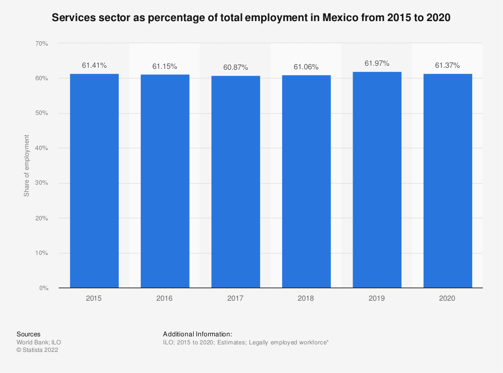 Statistic: Services sector as percentage of total employment in Mexico from 2007 to 2018 | Statista