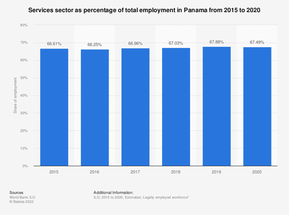 Statistic: Services sector as percentage of total employment in Panama from 2007 to 2018 | Statista