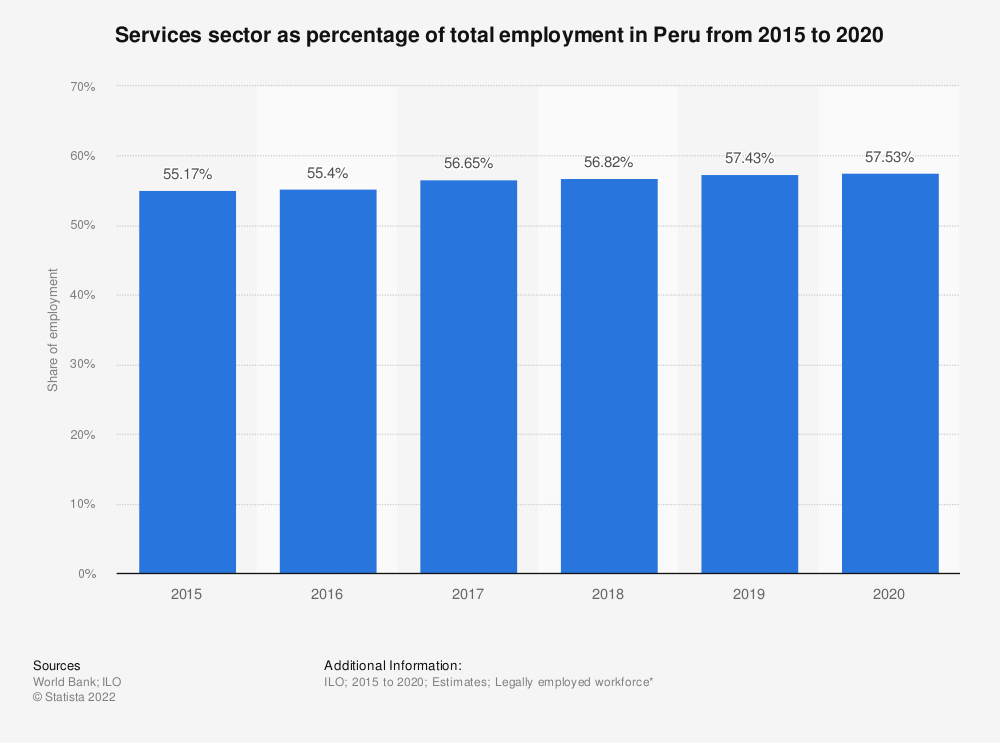 Statistic: Services sector as percentage of total employment in Peru from 2007 to 2018 | Statista