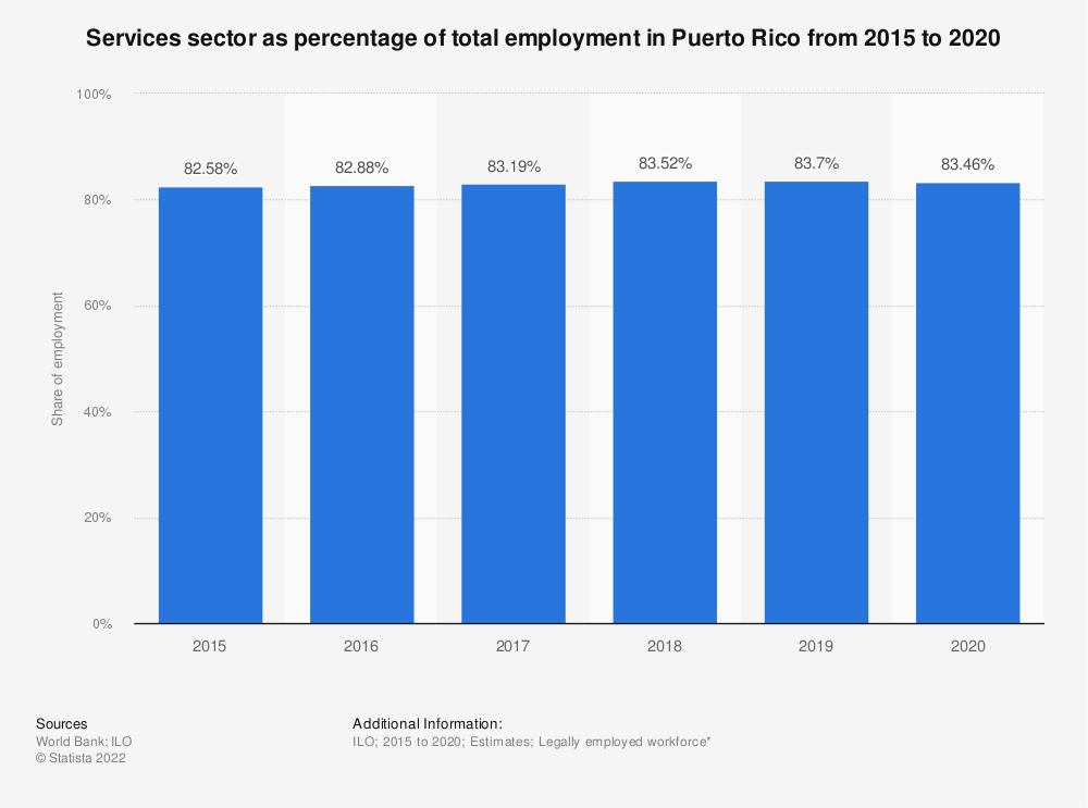Statistic: Services sector as percentage of total employment in Puerto Rico from 2007 to 2018 | Statista