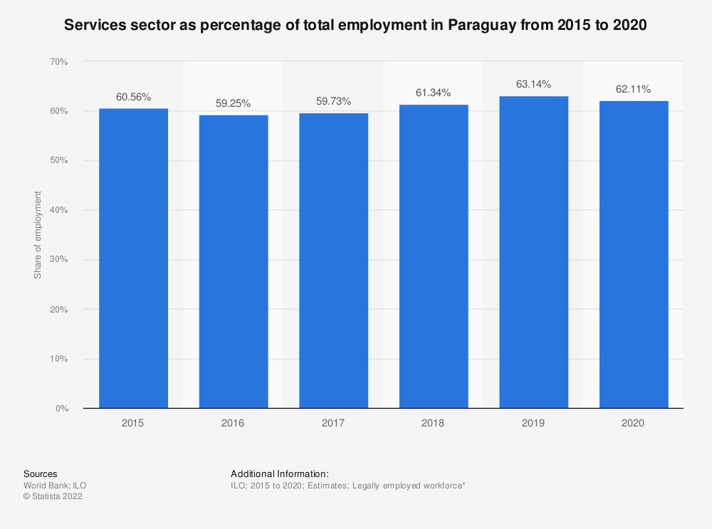 Statistic: Services sector as percentage of total employment in Paraguay from 2007 to 2018 | Statista
