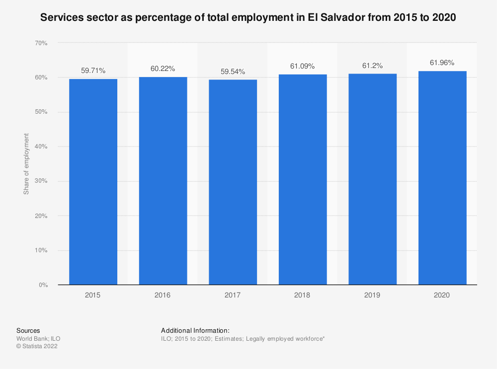Statistic: Services sector as percentage of total employment in El Salvador from 2007 to 2018 | Statista