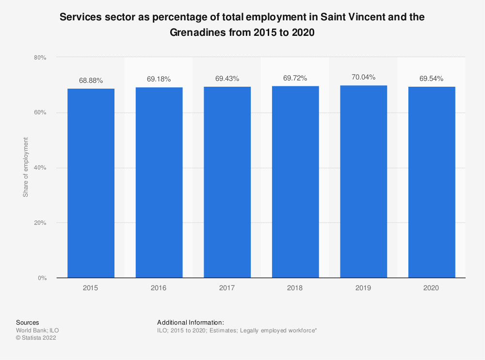 Statistic: Services sector as percentage of total employment in Saint Vincent and the Grenadines from 2015 to 2019 | Statista