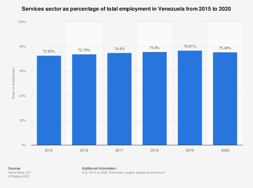 Statistic: Services sector as percentage of total employment in Venezuela from 2015 to 2019 | Statista