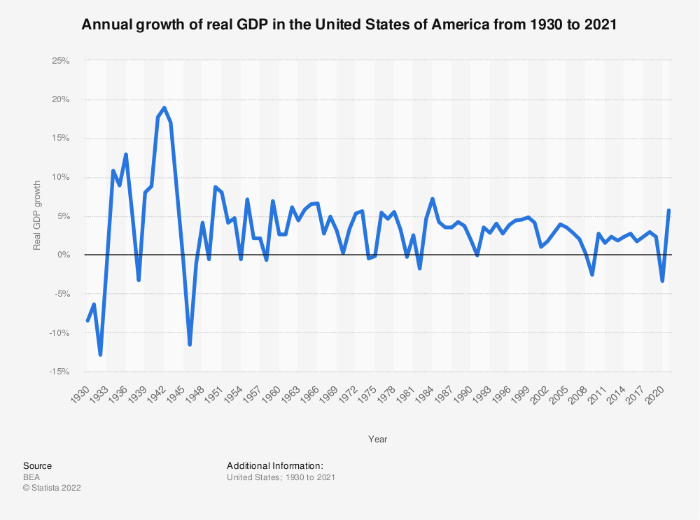 Statistic: Annual growth of real GDP in the United States of America from 1930 to 2020* | Statista