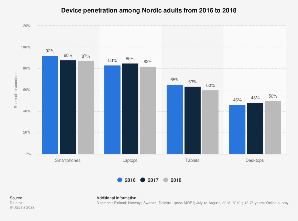 Statistic: Device penetration among Nordic adults from 2016 to 2018   Statista