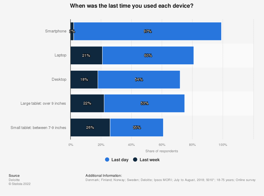 Statistic: When was the last time you used each device?   Statista