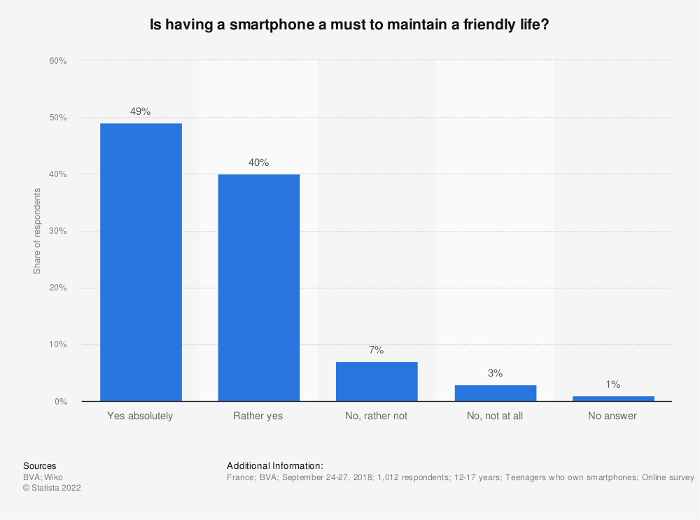 Statistic: Is having a smartphone a must to maintain a friendly life? | Statista