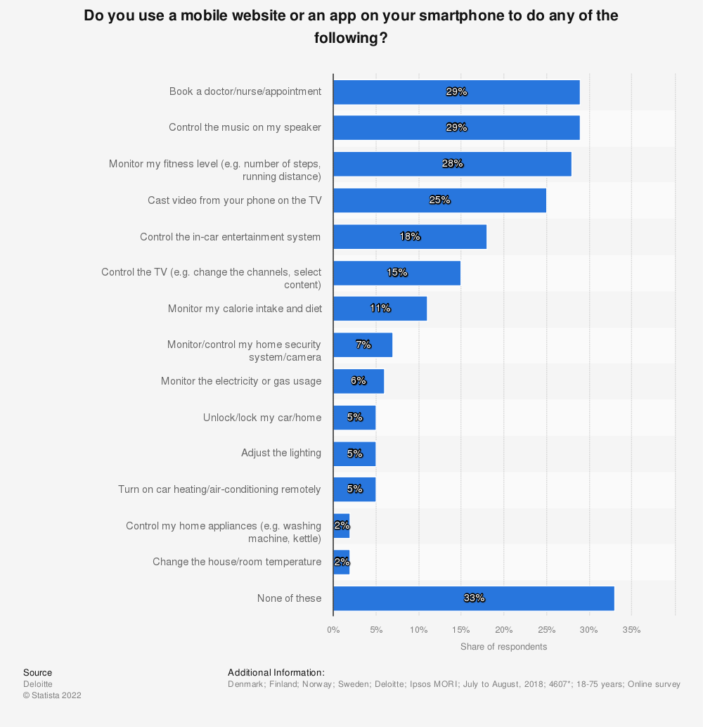 Statistic: Do you use a mobile website or an app on your smartphone to do any of the following? | Statista