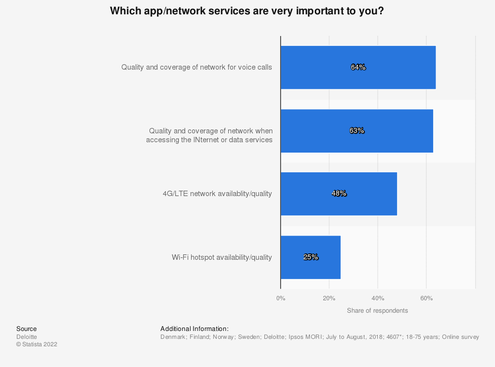 Statistic: Which app/network services are very important to you? | Statista
