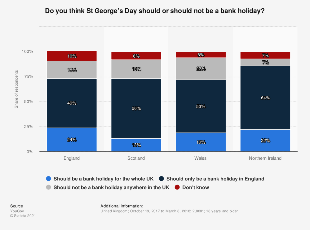 Statistic: Do you think St George's Day should or should not be a bank holiday? | Statista