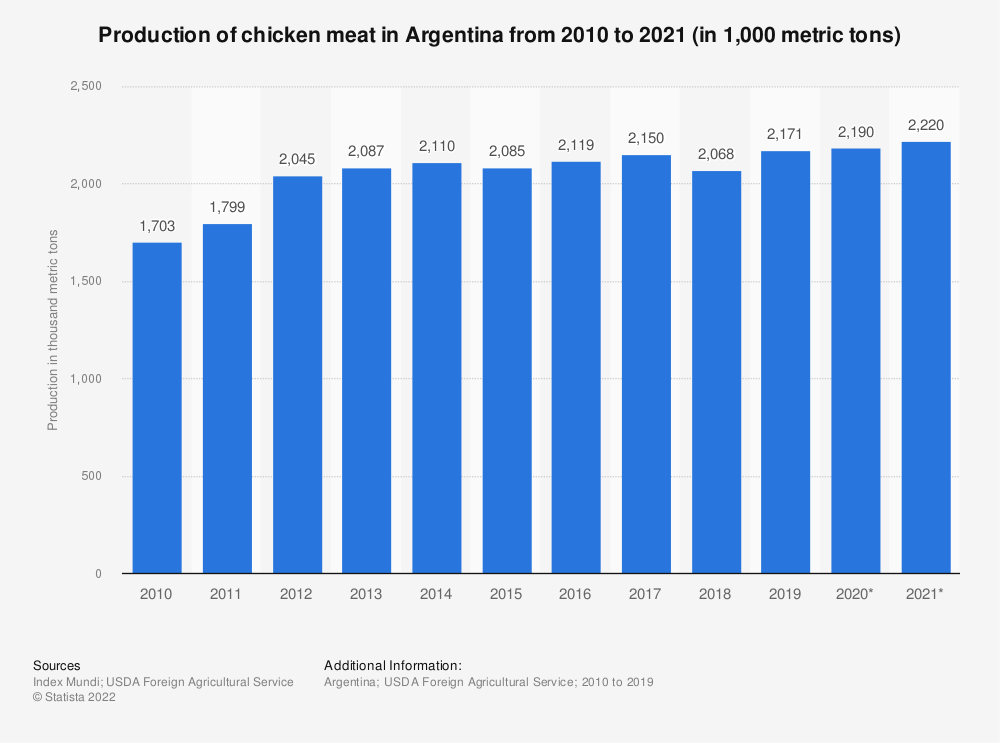 Statistic: Production of chicken meat in Argentina from 2010 to 2019 (in 1,000 metric tons) | Statista