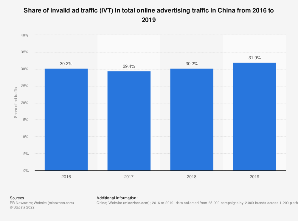 Statistic: Share of invalid ad traffic (IVT) in total online advertising traffic in China from 2016 to 2019   Statista