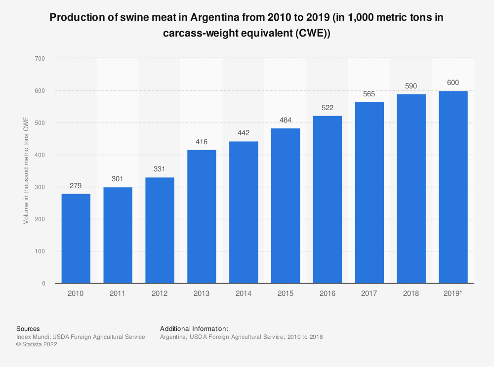 Statistic: Production of swine meat in Argentina from 2010 to 2019 (in 1,000 metric tons in carcass-weight equivalent (CWE)) | Statista