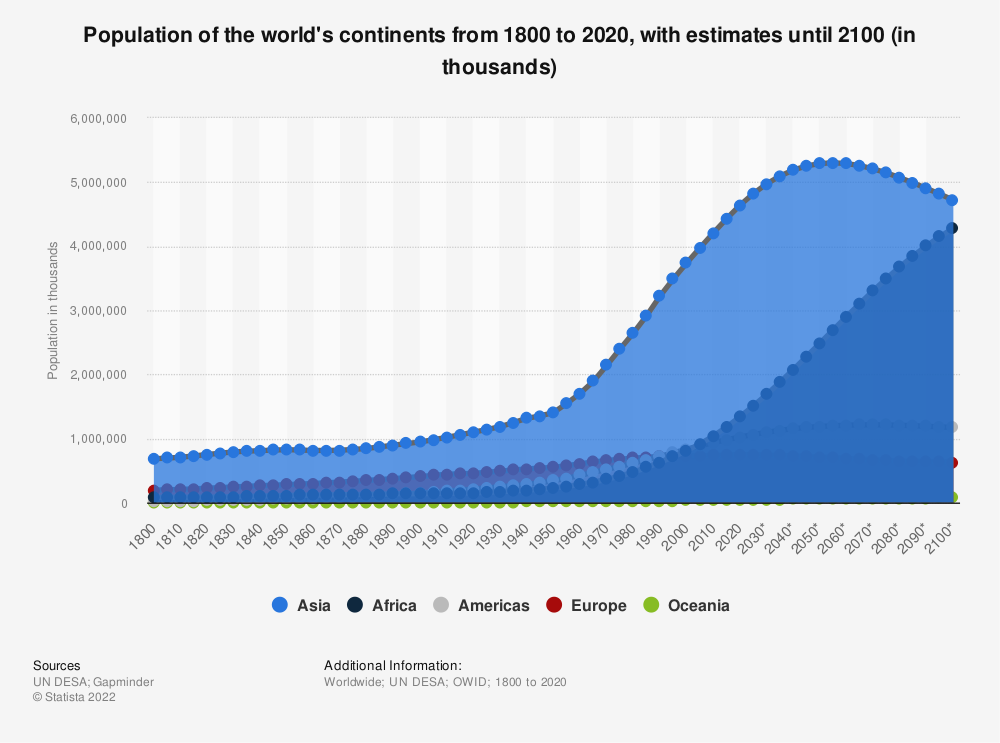 Statistic: Population of the world's continents from 1950 to 2020 (in millions) | Statista