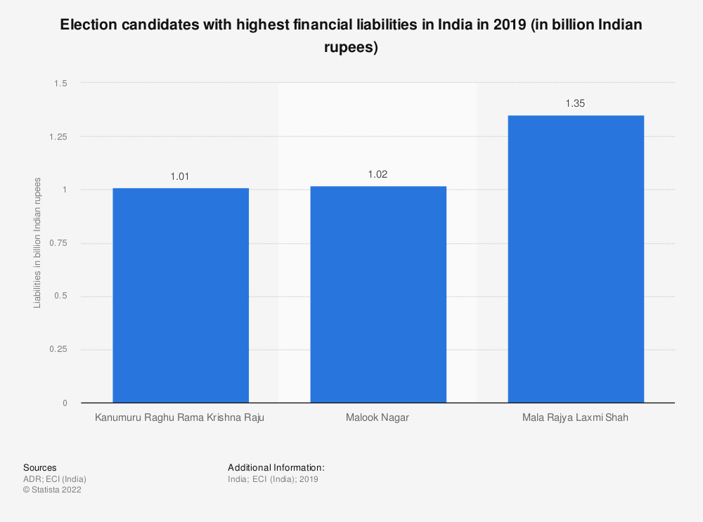 Statistic: Election candidates with highest financial liabilities in India in 2019 (in billion Indian rupees) | Statista