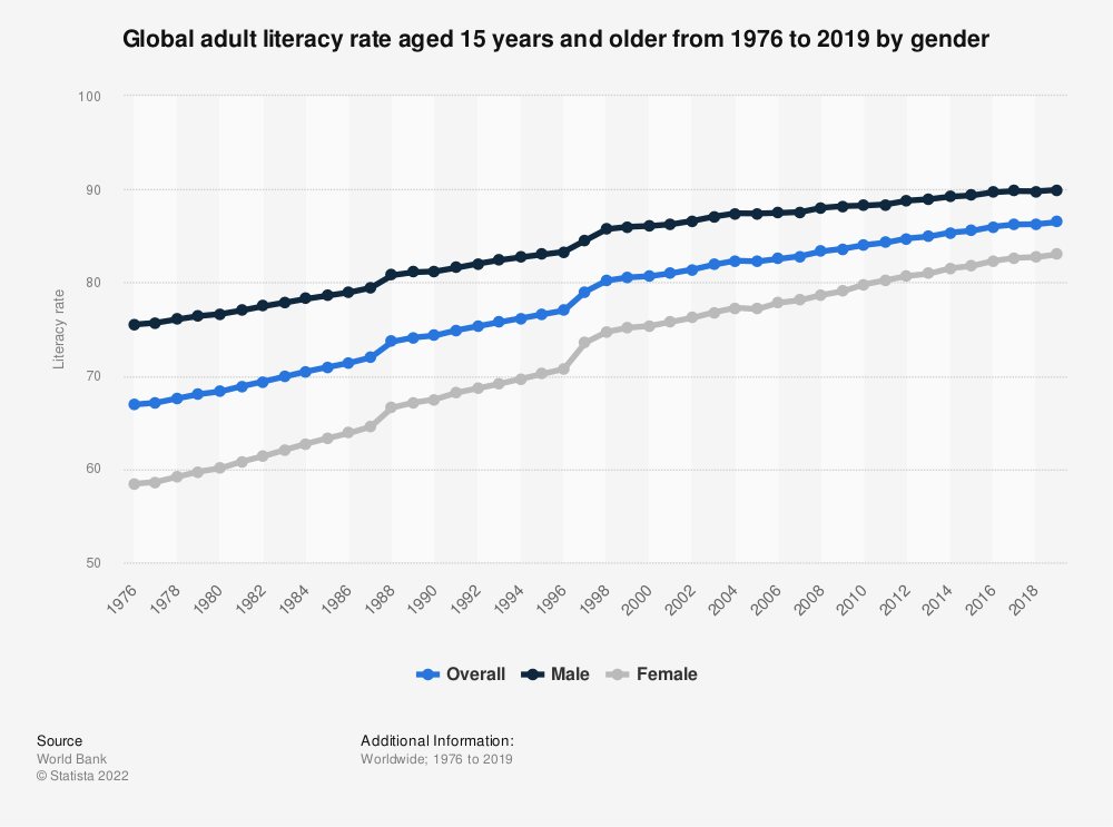 Statistic: Global adult literacy rate aged 15 years and older  from 1976 to 2019 by gender | Statista