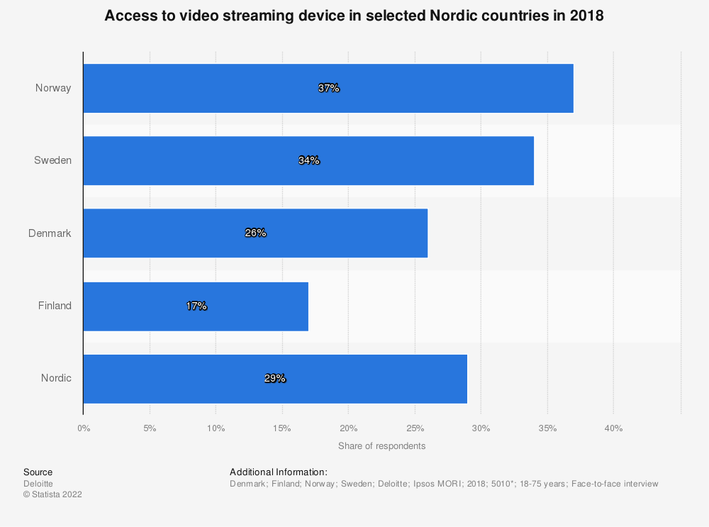Statistic: Access to video streaming device in selected Nordic countries in 2018   Statista