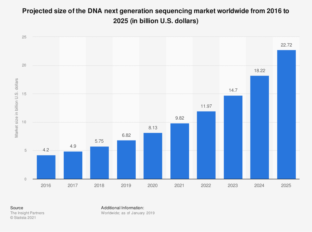 Statistic: Projected size of the DNA next generation sequencing market worldwide from 2016 to 2025 (in billion U.S. dollars) | Statista