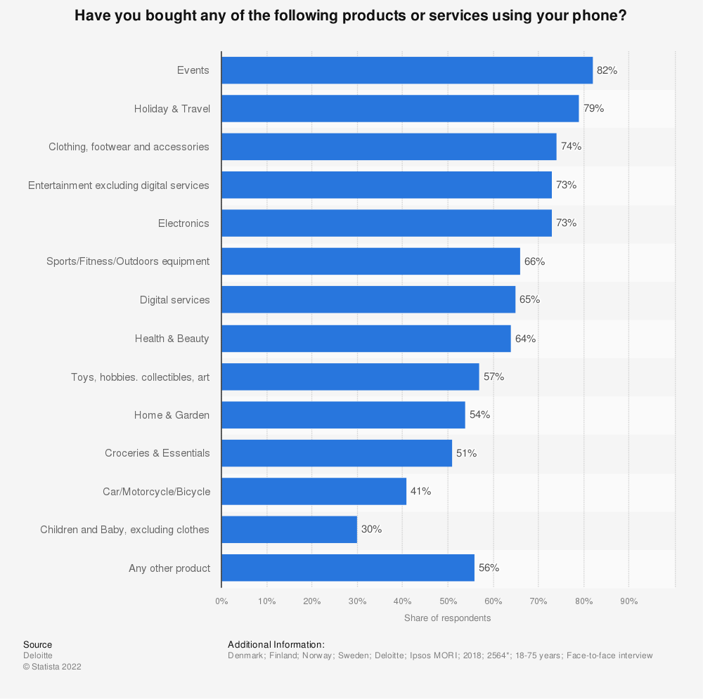 Statistic: Have you bought any of the following products or services using your phone?  | Statista