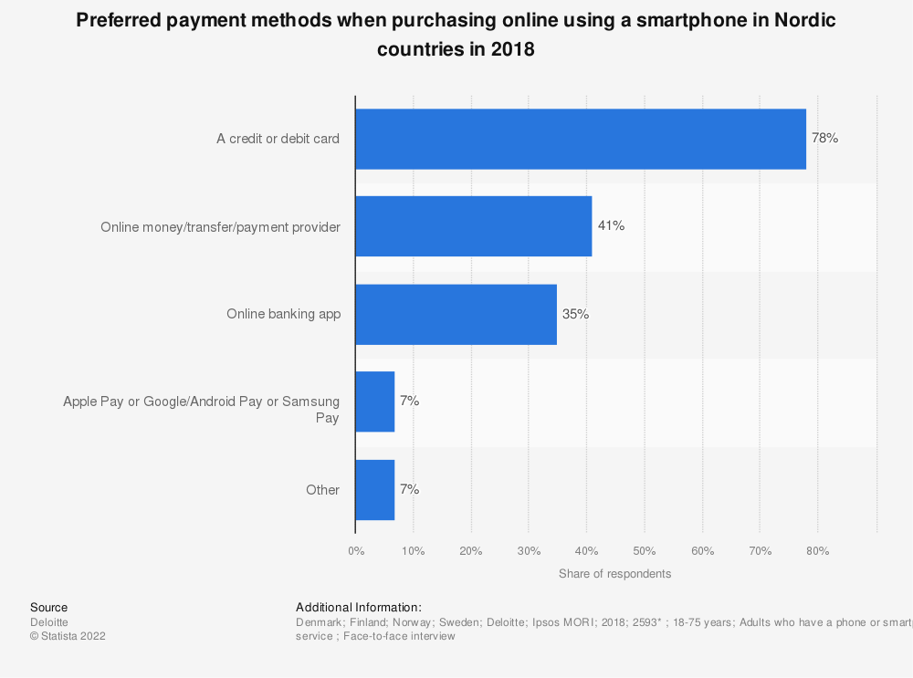 Statistic: Preferred payment methods when purchasing online using a smartphone in Nordic countries in 2018 | Statista