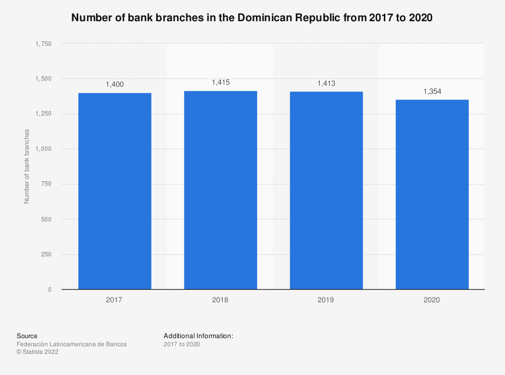 Statistic: Number of bank branches in the Dominican Republic in 2017 and 2018 | Statista