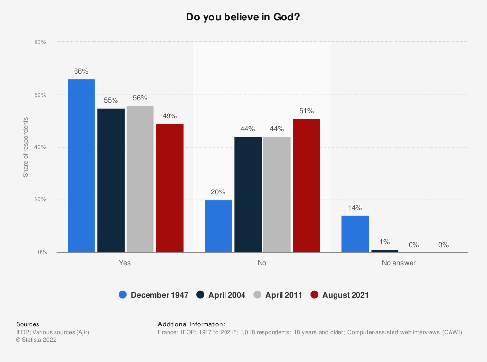 Statistic: Do you believe in God?* | Statista