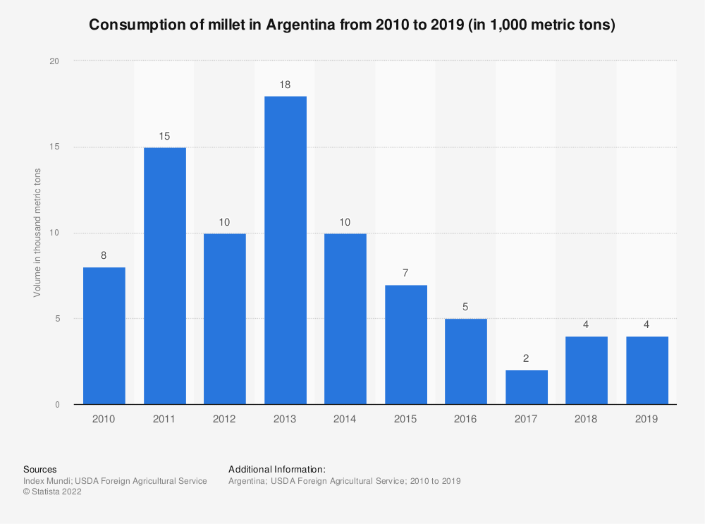 Statistic: Consumption of millet in Argentina from 2010 to 2018 (in 1,000 metric tons) | Statista