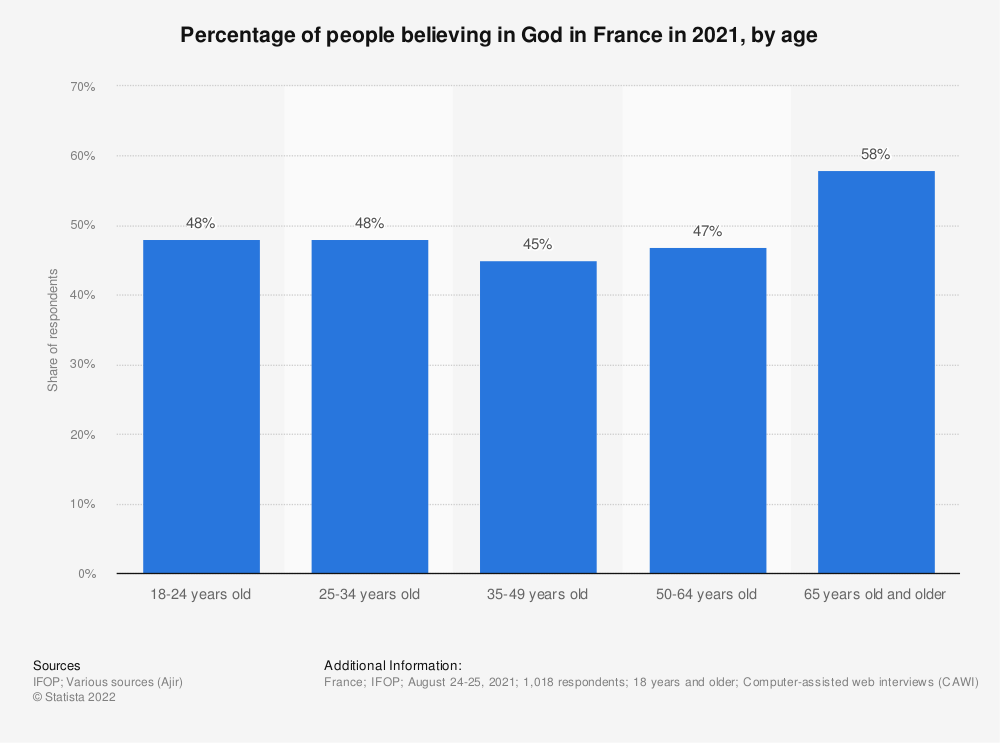 Statistic: Percentage of people believing in God in France in 2019, by age | Statista