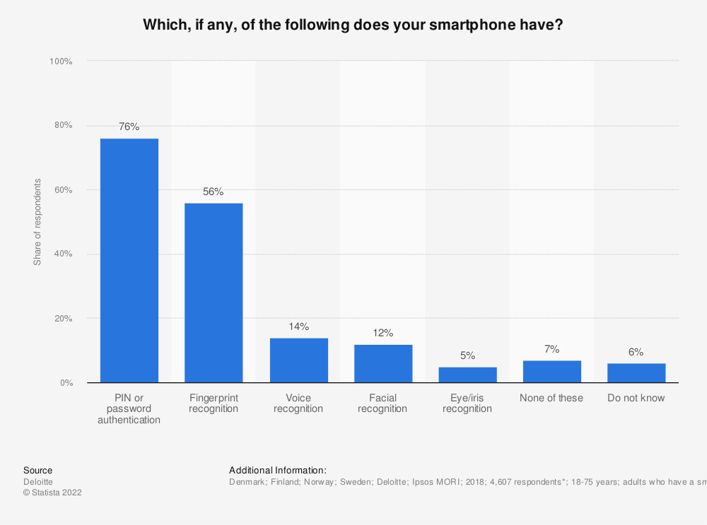 Statistic: Which, if any, of the following does your smartphone have? | Statista