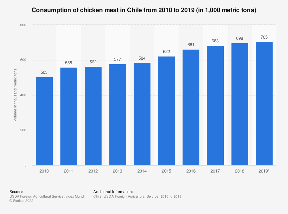 Statistic: Consumption of chicken meat in Chile from 2010 to 2019 (in 1,000 metric tons) | Statista