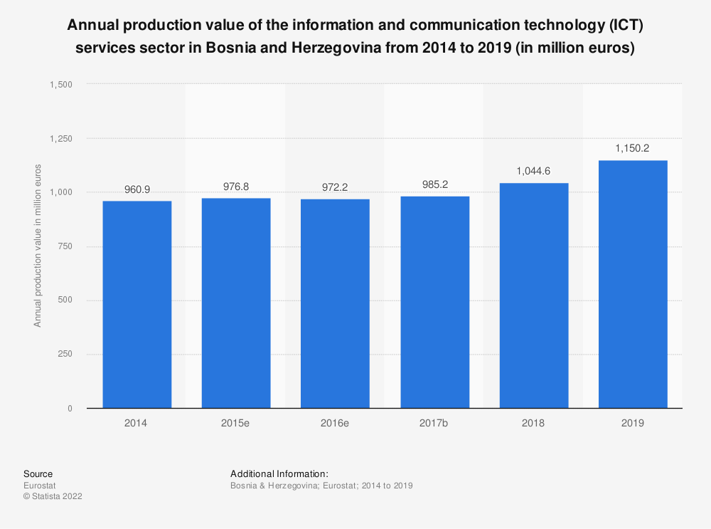 Statistic: Annual production value of the information and communication technology (ICT) services sector in Bosnia and Herzegovina from 2014 to 2016 (in million euros) | Statista