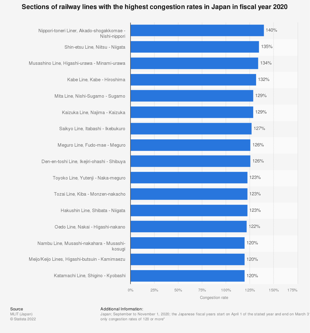 Statistic: Train lines with the highest congestion rates in the Tokyo Metropolitan Area, Japan in fiscal year 2019   Statista