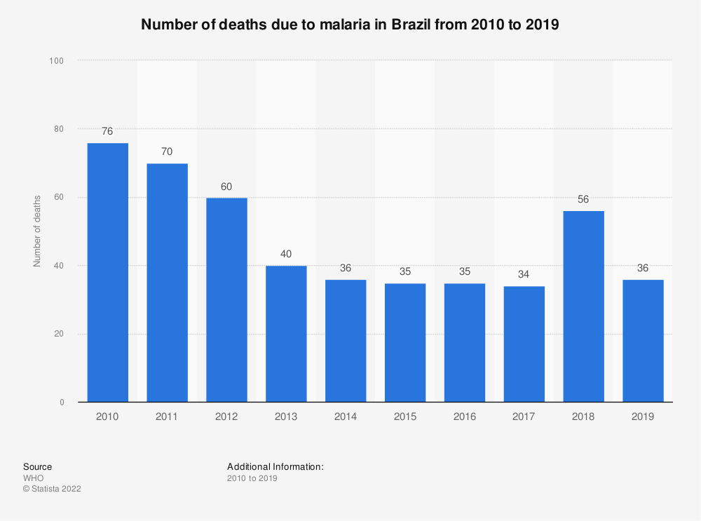 Statistic: Number of deaths due to malaria in Brazil from 2010 to 2018 | Statista