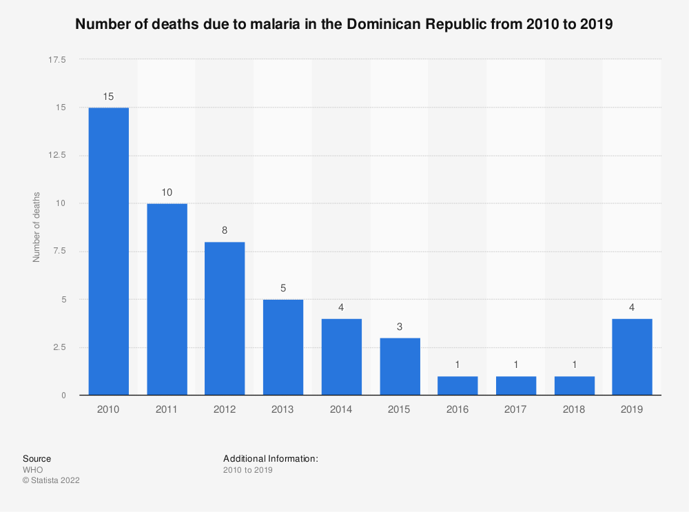 Statistic: Number of deaths due to malaria in the Dominican Republic from 2010 to 2018 | Statista