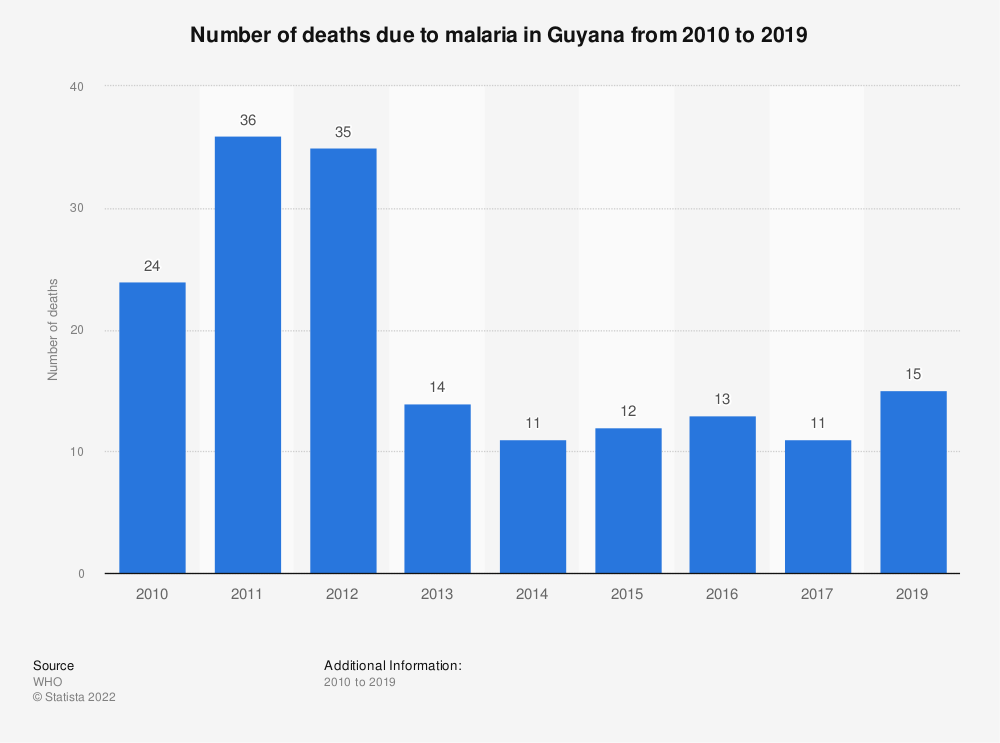 Statistic: Number of deaths due to malaria in Guyana from 2010 to 2018 | Statista