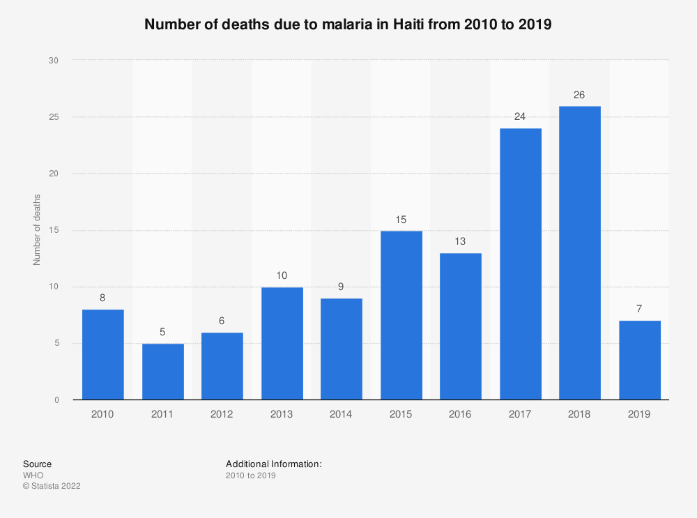 Statistic: Number of deaths due to malaria in Haiti from 2010 to 2018 | Statista