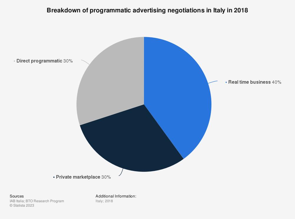 Statistic: Breakdown of programmatic advertising negotiations in Italy in 2018   Statista