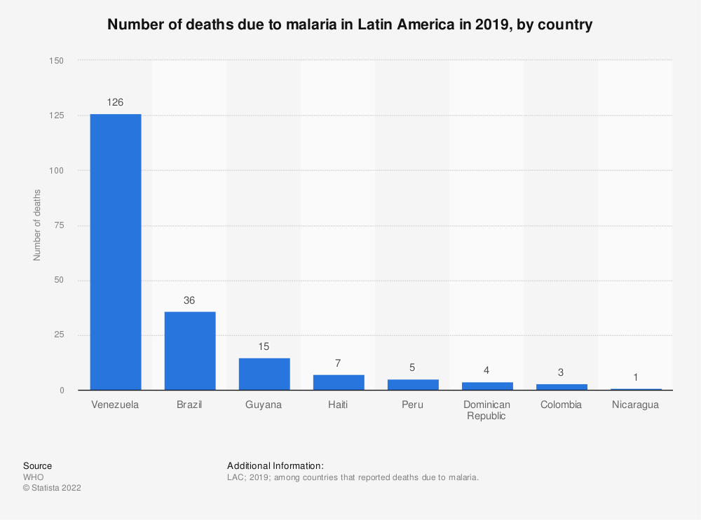 Statistic: Number of deaths due to malaria in Latin America in 2018, by country | Statista