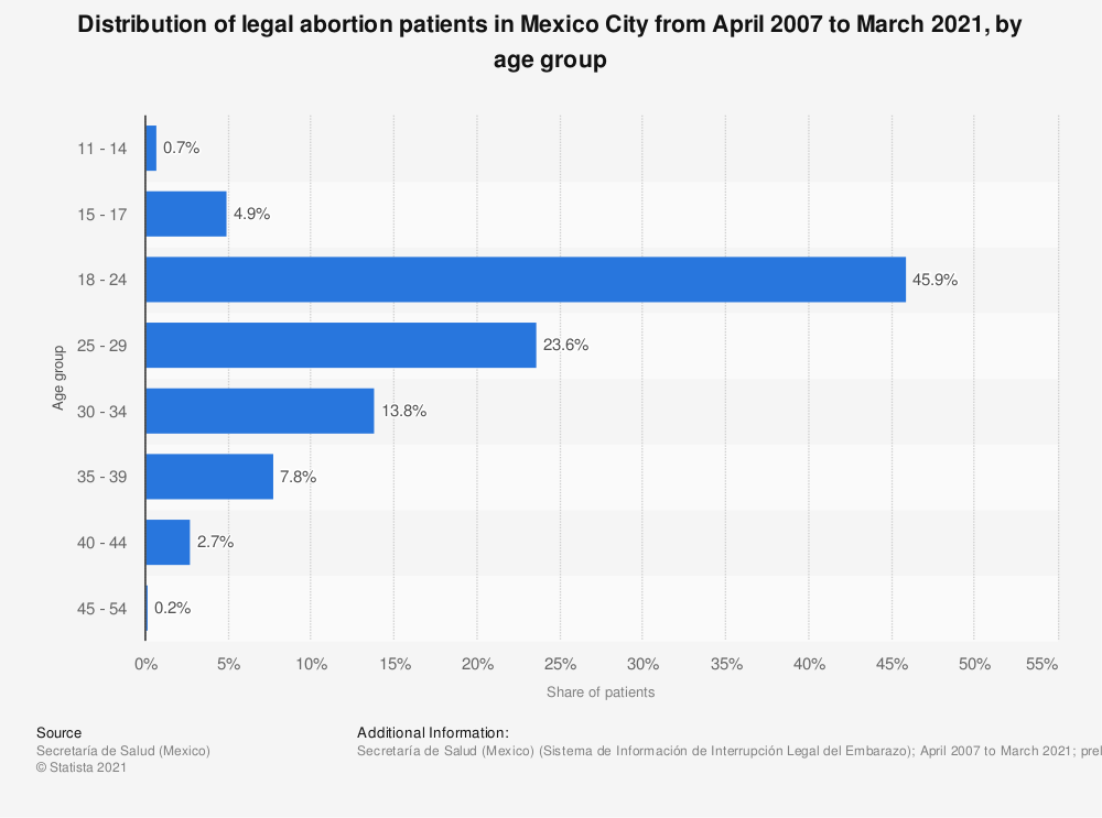 Statistic: Distribution of legal abortion patients in Mexico City from April 2007 to September 2019, by age group | Statista