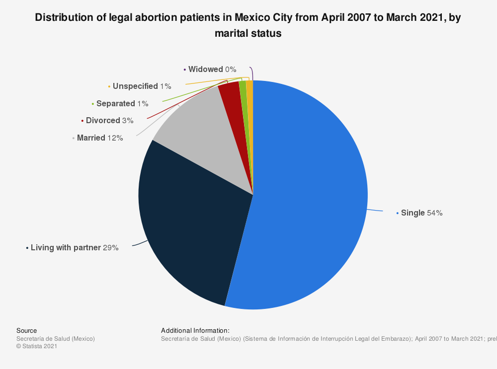 Statistic: Distribution of legal abortion patients in Mexico City from April 2007 to December 2020, by marital status | Statista