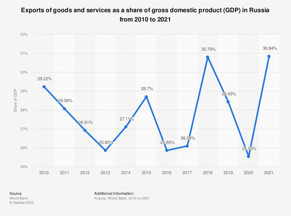 Statistic: Exports of goods and services as a percentage of gross domestic product (GDP) in Russia from 1996 to 2018 | Statista